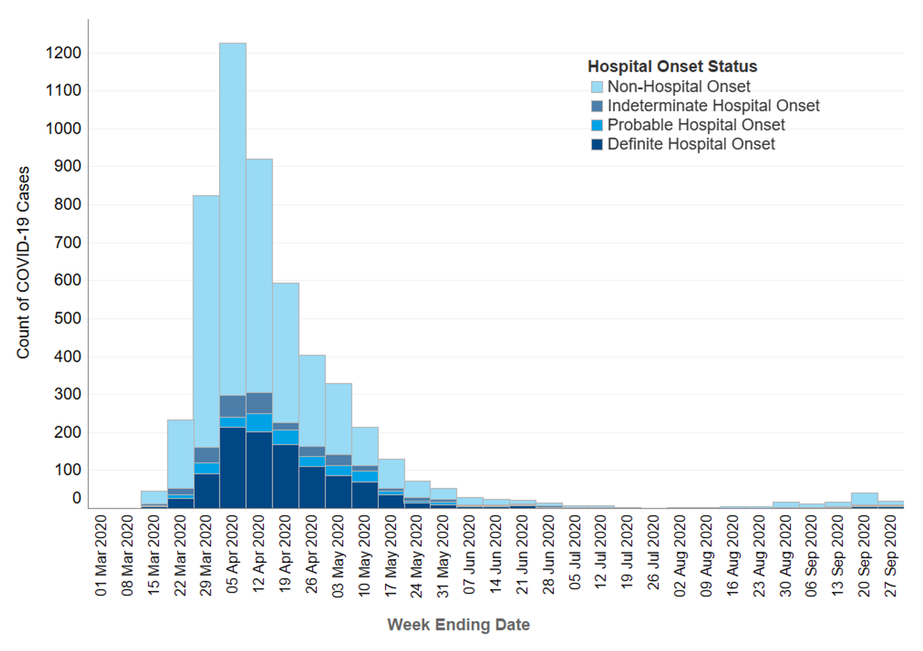 Figure: Epidemic curve of COVID-19 cases with first positive specimen taken during an inpatient stay, by onset status: week-ending 1 March to week-ending 27 September 2020   Figure is an epidemic curve of COVID-19 cases with first positive specimen taken during an inpatient stay. The length of the bars are the counts of COVID-19 cases during each week, from week ending 1 March to week ending 27 September 2020, with the bars broken down by hospital onset status: non-hospital onset (day 1 or 2 of in-patient stay), indeterminate hospital onset, probable hospital onset and definite hospital onset. The chart shows a steep increase in overall cases and definite hospital onset cases until a peak on week ending 5 April. This is followed by a decline in overall cases and definite hospital onset cases with few cases observed during July and August. However overall cases and definite hospital onset cases have started to increase since week ending 30 Aug.