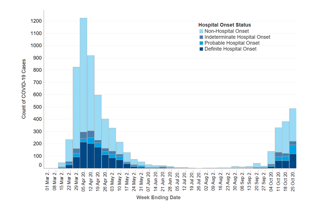 Figure 1 is an epidemic curve of COVID-19 cases with first positive specimen taken during an inpatient stay. The length of the bars are the counts of COVID-19 cases during each week, from week ending 1 March to week ending 25 October 2020, with the bars broken down by hospital onset status: non-hospital onset (day 1 or 2 of in-patient stay), indeterminate hospital onset, probable hospital onset and definite hospital onset. The chart shows a steep increase in overall cases and definite hospital onset cases until a peak on week ending 5 April. This is followed by a decline in overall cases and definite hospital onset cases since this peak; few cases were observed during July and August. Overall cases and definite hospital onset cases have been increasing since week ending 30 August.