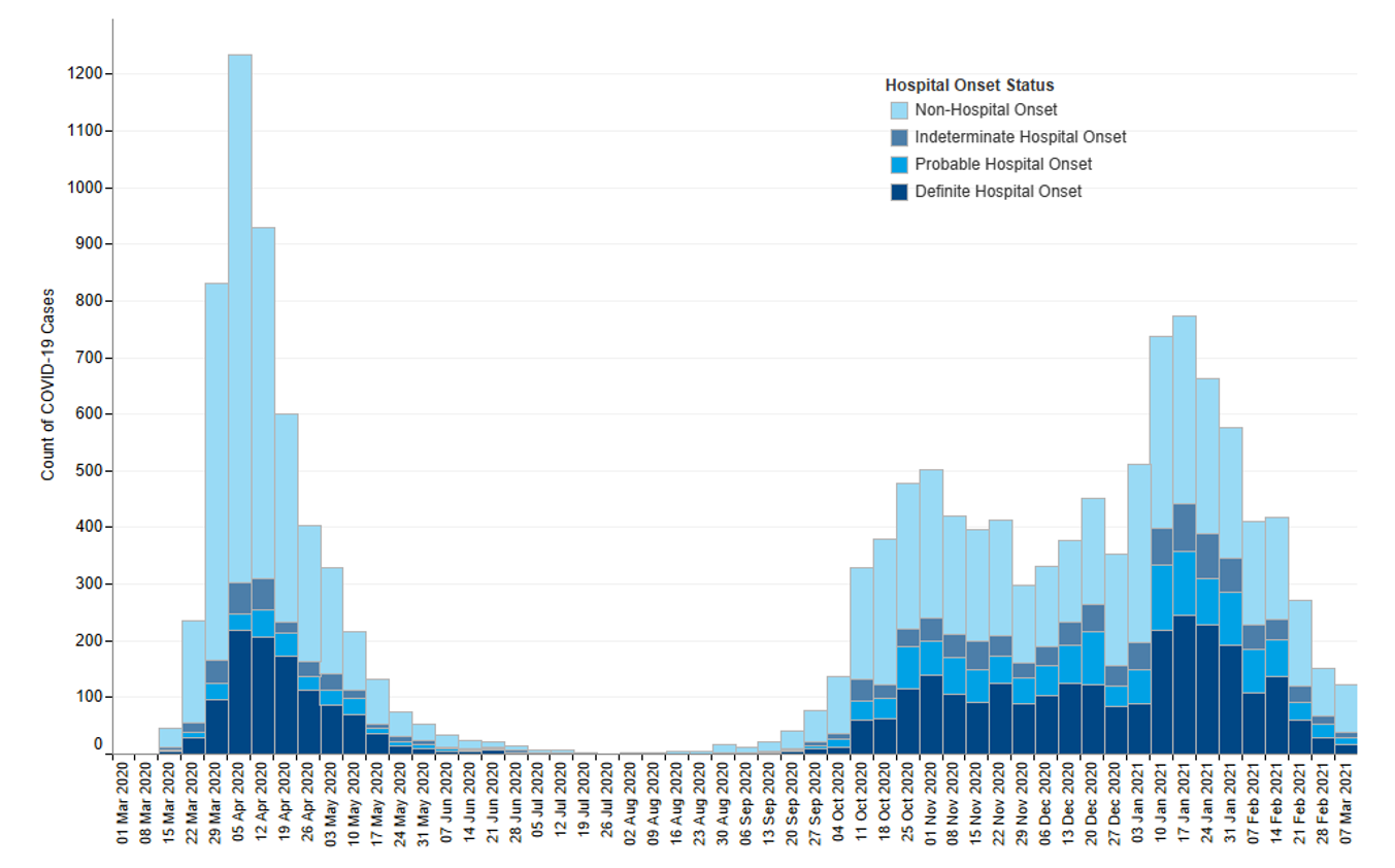 Figure 1: Epidemic curve of COVID-19 cases with first positive specimen taken during an inpatient stay, by onset status: week-ending 1 March 2020 to week-ending 7 March 2021 (n=14,878).