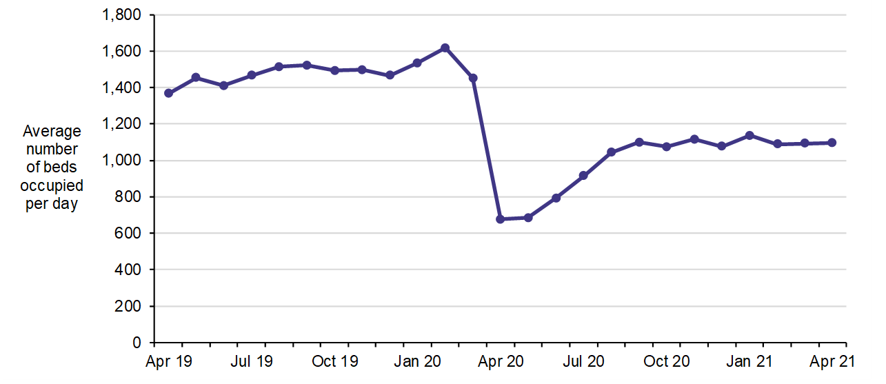 Delayed Discharge bed use in Scotland from April 2019 to April 2021. This is a line chart showing the average number of beds occupied per day by delayed discharges. The average number of beds fluctuates during 2019 and peaks in February 2020, before reducing dramatically in April 2020. The measure increases each month from June 2020 to September 2020 and then remains fairly steady to April 2021..