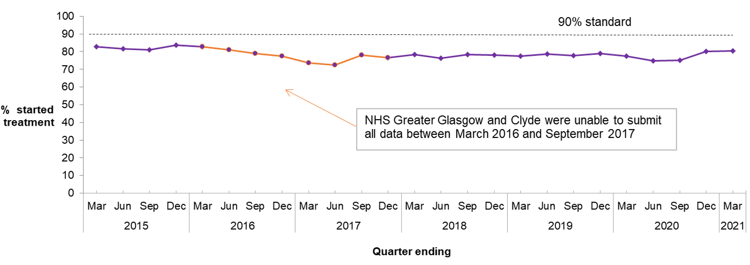 It shows the percentage of patients who started treatment for Psychological Therapies within 18 weeks in Scotland
